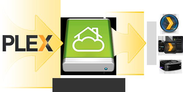 Plex integrates Bitcasa